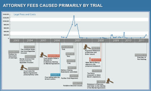 Prof Negligence - Fees - Graph:Timeline