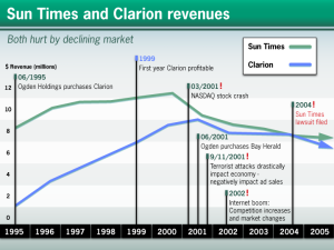 graph timeline