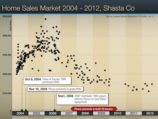 Scatter Chart-Timline smaller