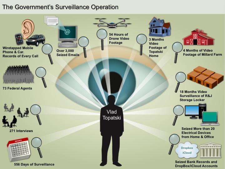 SurveilGrfx